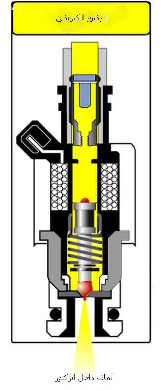 انژکتور چگونه کار میکند؟