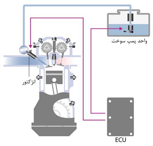 سیستم سوخترسانی انژکتور