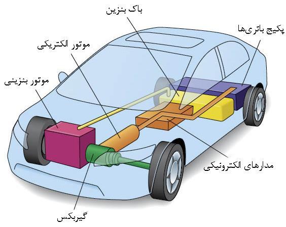 خودروهای هیبریدی (Hybrid Cars) (ویدئو) :: وان کار