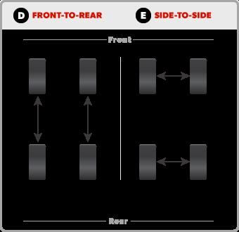 چرا باید تایر های خودرو را جابه جا کرد؟